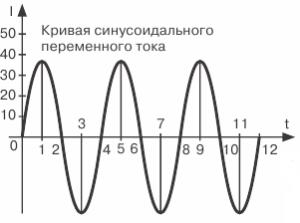 Кривая синусоидального переменного тока